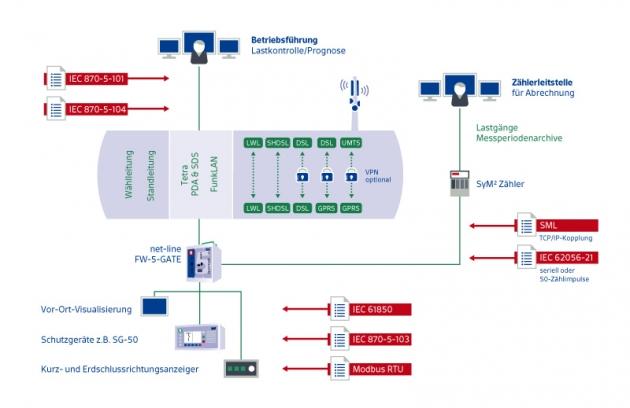 【net-line FW-5-GATE】 Micro Telecontrol Station 3